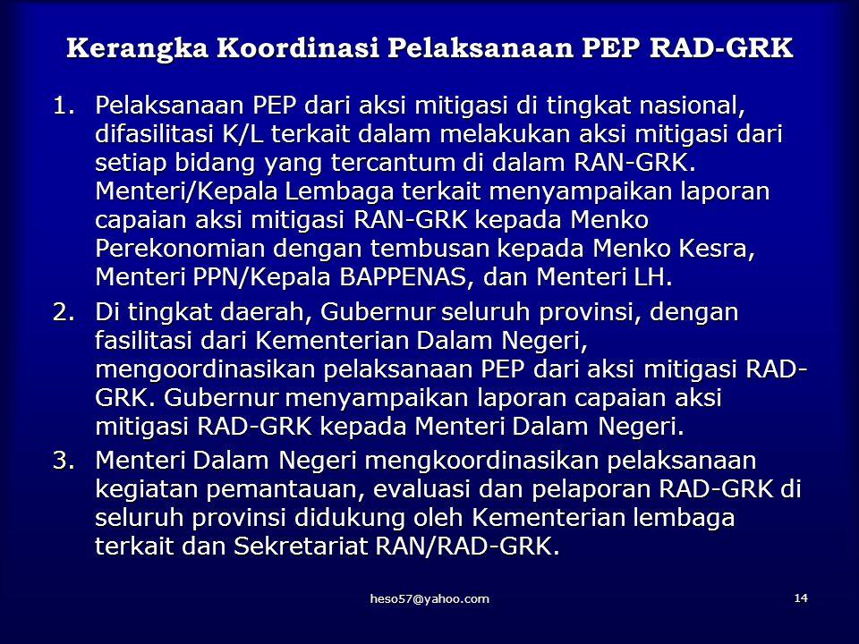heso57@yahoo.com 13 Sistem Koordinasi PEP RAN/RAD-GRK dan Inventarisasi GRK Perpres 61/2011Perpres 71/2011