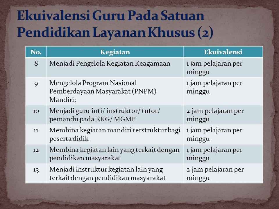 No.KegiatanEkuivalensi 8Menjadi Pengelola Kegiatan Keagamaan1 jam pelajaran per minggu 9Mengelola Program Nasional Pemberdayaan Masyarakat (PNPM) Mand