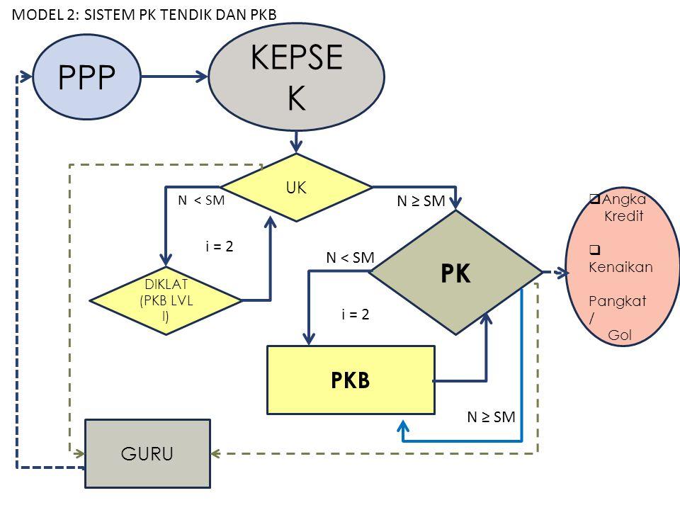 Angka Kredit  Kenaikan Pangkat / Gol PPP UK DIKLAT (PKB LVL I) PK PKB GURU KEPSE K N ≥ SM i = 2 N ≥ SM N < SM i = 2 MODEL 2: SISTEM PK TENDIK DAN P