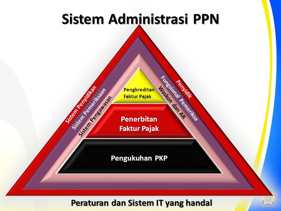 * Sistem Administrasi PPN Sistem Pengawasan Peraturan dan Sistem IT yang handal Sistem Pemeriksaan Sistem Penyidikan Waskon dan AR Fungsional Pemeriks
