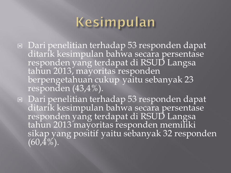  Dari penelitian terhadap 53 responden dapat ditarik kesimpulan bahwa secara persentase responden yang terdapat di RSUD Langsa tahun 2013, mayoritas responden berpengetahuan cukup yaitu sebanyak 23 responden (43,4%).