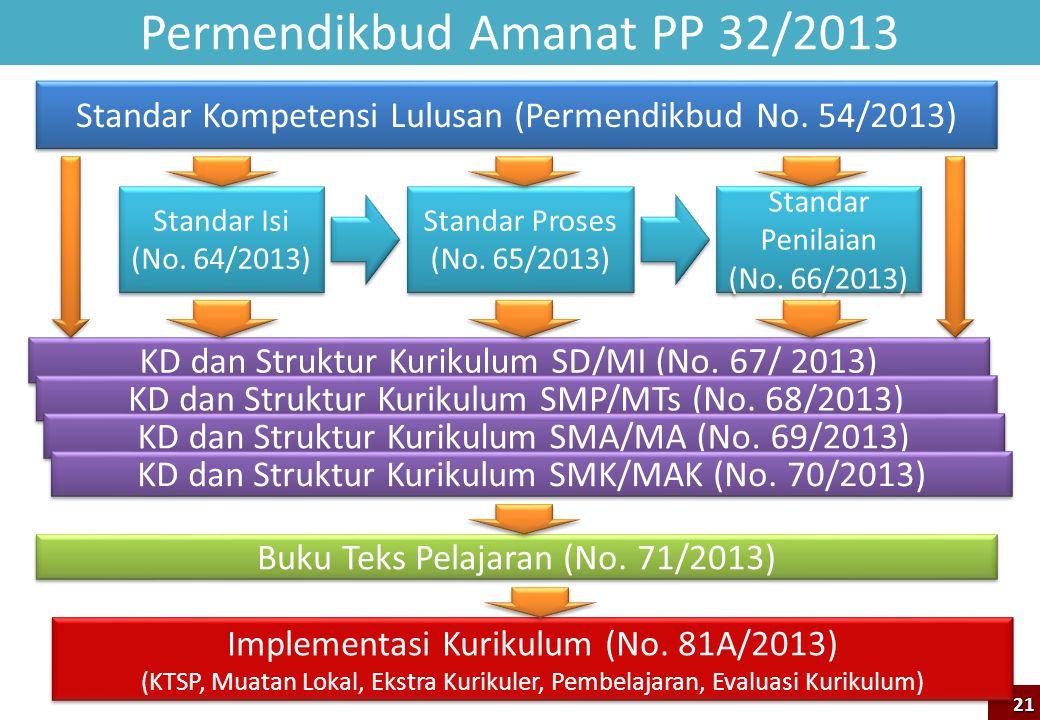 Permendikbud Amanat PP 32/2013 Standar Kompetensi Lulusan (Permendikbud No. 54/2013) Standar Isi (No. 64/2013) Standar Isi (No. 64/2013) Standar Prose