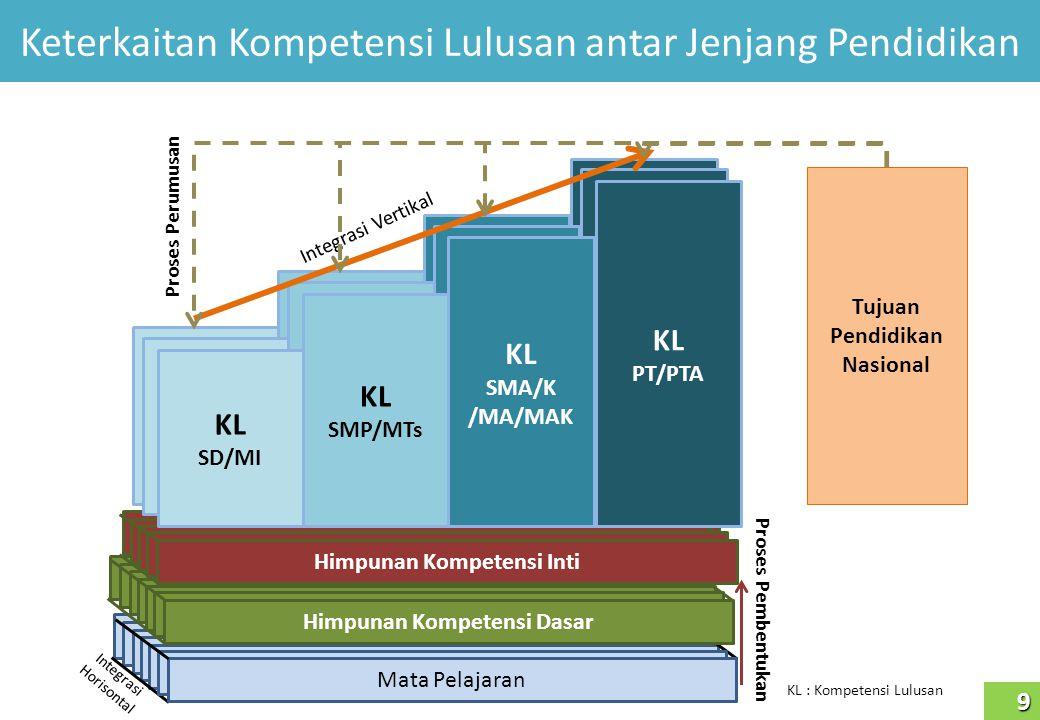 Muatan Lokal Pasal 77P Tentang Pengelolaan Kurikulum (3) Pemerintah daerah provinsi melakukan koordinasi dan supervisi pengelolaan muatan lokal pada pendidikan menengah.