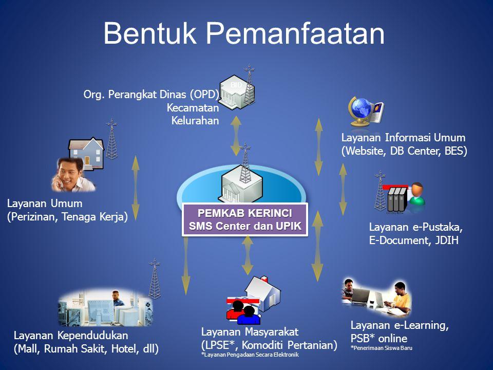 Bentuk Pemanfaatan BID PEMKAB KERINCI SMS Center dan UPIK PEMKAB KERINCI SMS Center dan UPIK Layanan Kependudukan (Mall, Rumah Sakit, Hotel, dll) Laya