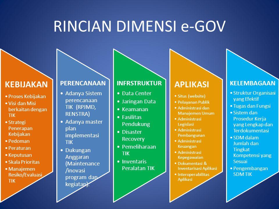 RINCIAN DIMENSI e-GOV KEBIJAKAN •Proses Kebijakan •Visi dan Misi berkaitan dengan TIK •Strategi Penerapan Kebijakan •Pedoman •Peraturan •Keputusan •Skala Prioritas •Manajemen Resiko/Evaluasi TIK PERENCANAAN •Adanya Sistem perencanaan TIK (RPJMD, RENSTRA) •Adanya master plan implementasi TIK •Dukungan Anggaran (Maintenance /inovasi program dan kegiatan).