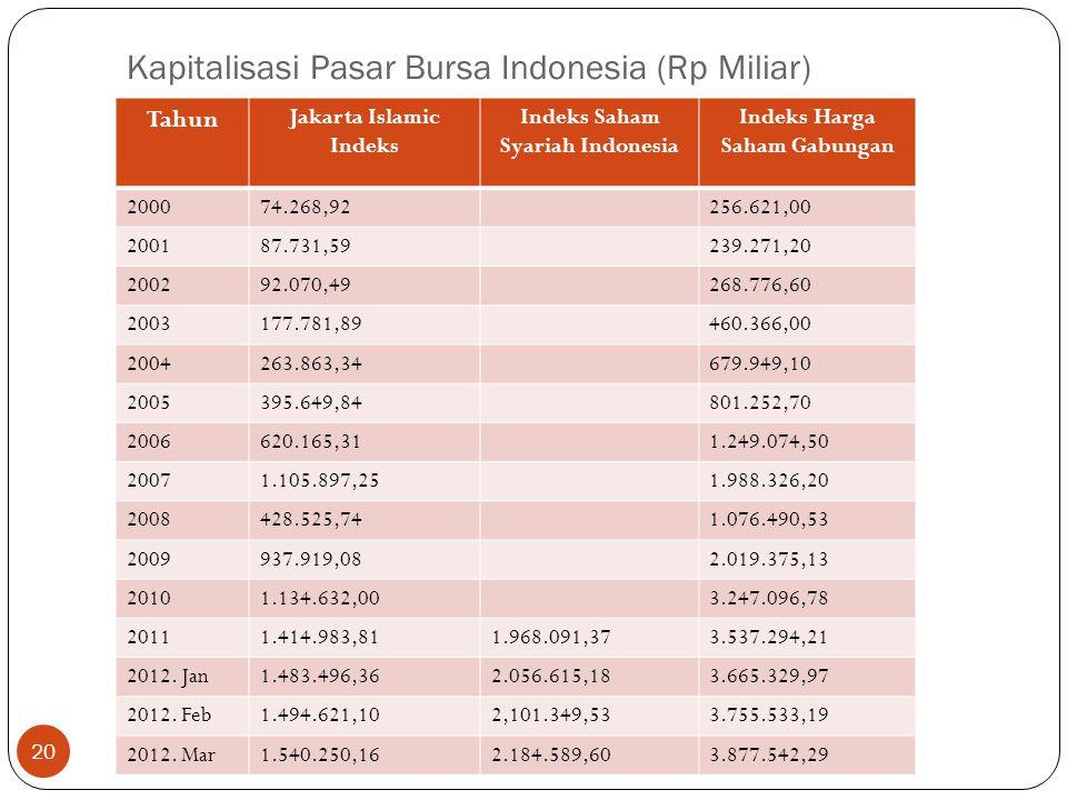 Kapitalisasi Pasar Bursa Indonesia (Rp Miliar) Tahun Jakarta Islamic Indeks Indeks Saham Syariah Indonesia Indeks Harga Saham Gabungan 200074.268,9225