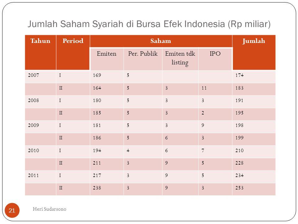 Jumlah Saham Syariah di Bursa Efek Indonesia (Rp miliar) TahunPeriodSahamJumlah EmitenPer. PublikEmiten tdk listing IPO 2007I1695174 II1645311183 2008