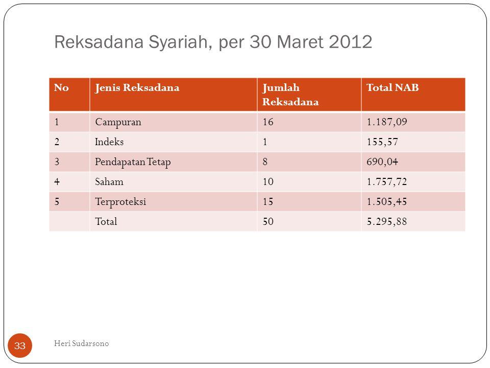 Reksadana Syariah, per 30 Maret 2012 NoJenis ReksadanaJumlah Reksadana Total NAB 1Campuran161.187,09 2Indeks1155,57 3Pendapatan Tetap8690,04 4Saham101