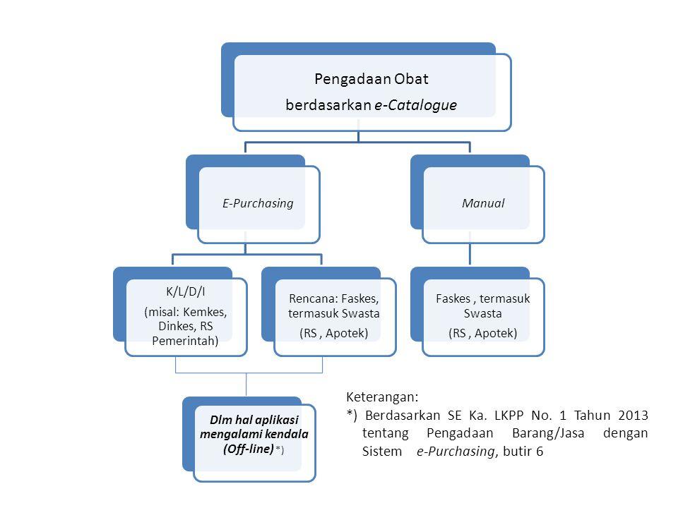 Pengadaan Obat berdasarkan e-Catalogue E-Purchasing K/L/D/I (misal: Kemkes, Dinkes, RS Pemerintah) Rencana: Faskes, termasuk Swasta (RS, Apotek) Manua