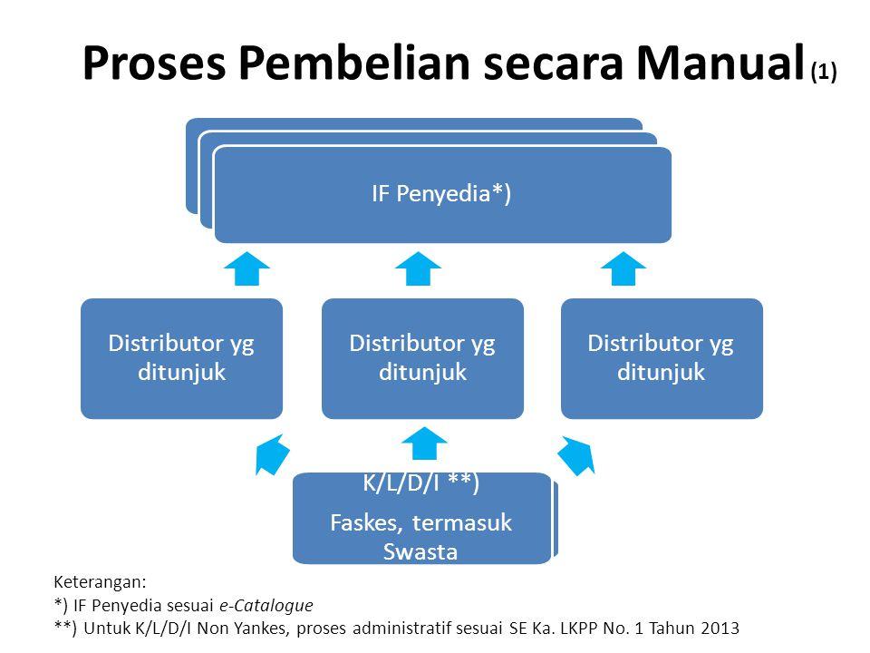 K/L/D/I **) Fasyankes Swasta Proses Pembelian secara Manual (1) K/L/D/I **) Faskes, termasuk Swasta Distributor yg ditunjuk IF Penyedia*) Keterangan: