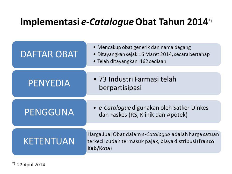 Implementasi e-Catalogue Obat Tahun 2014 *) •Mencakup obat generik dan nama dagang •Ditayangkan sejak 16 Maret 2014, secara bertahap •Telah ditayangka