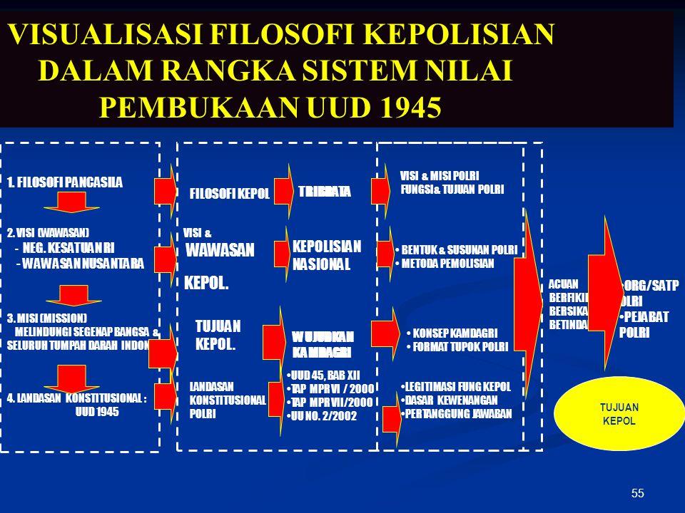 55 VISUALISASI FILOSOFI KEPOLISIAN DALAM RANGKA SISTEM NILAI PEMBUKAAN UUD 1945 ACUAN BERFIKIR BERSIKAP BETINDAK 1. FILOSOFI PANCASILA 2. VISI (WAWASA