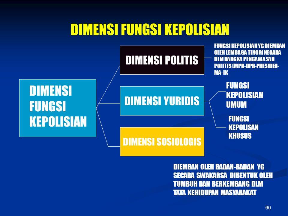 60 DIMENSI FUNGSI KEPOLISIAN DIMENSI POLITIS DIMENSI YURIDIS FUNGSI KEPOLISIAN UMUM FUNGSI KEPOLISAN KHUSUS DIMENSI SOSIOLOGIS DIEMBAN OLEH BADAN-BADA