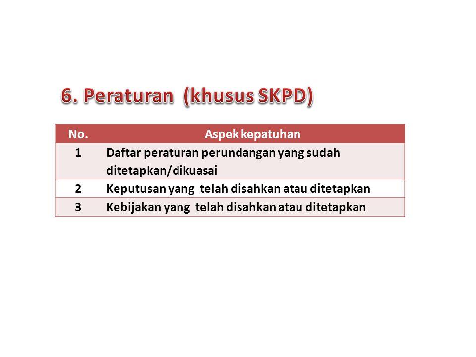 No.Aspek kepatuhan 1 Daftar peraturan perundangan yang sudah ditetapkan/dikuasai 2Keputusan yang telah disahkan atau ditetapkan 3Kebijakan yang telah