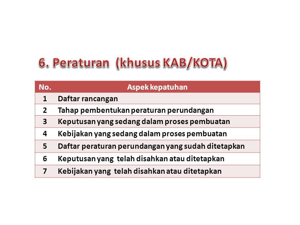 No.Aspek kepatuhan 1Daftar rancangan 2Tahap pembentukan peraturan perundangan 3Keputusan yang sedang dalam proses pembuatan 4Kebijakan yang sedang dalam proses pembuatan 5Daftar peraturan perundangan yang sudah ditetapkan 6Keputusan yang telah disahkan atau ditetapkan 7Kebijakan yang telah disahkan atau ditetapkan 11 Forum Komunikasi PPID | Surabaya, 24 Sept 2013