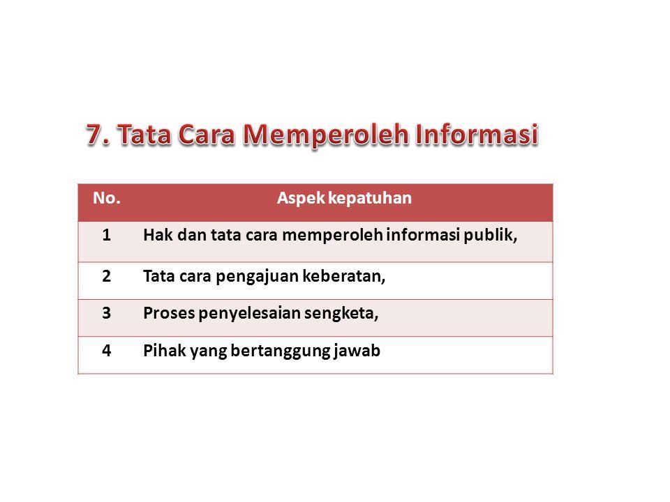 No.Aspek kepatuhan 1Hak dan tata cara memperoleh informasi publik, 2Tata cara pengajuan keberatan, 3Proses penyelesaian sengketa, 4Pihak yang bertangg