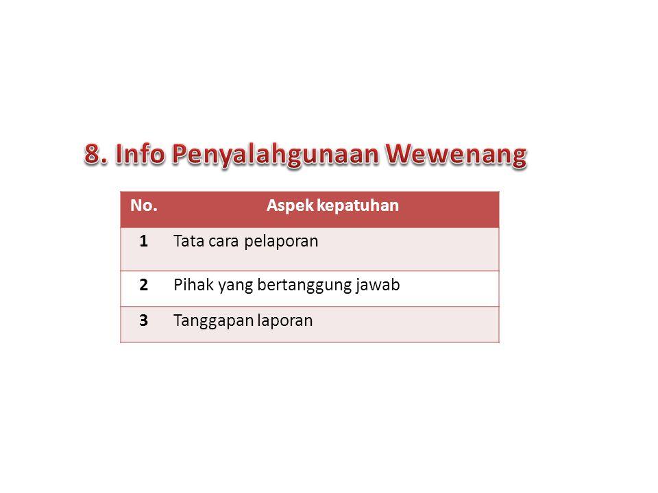 No.Aspek kepatuhan 1 Tata cara pelaporan 2 Pihak yang bertanggung jawab 3Tanggapan laporan 13 Forum Komunikasi PPID | Surabaya, 24 Sept 2013