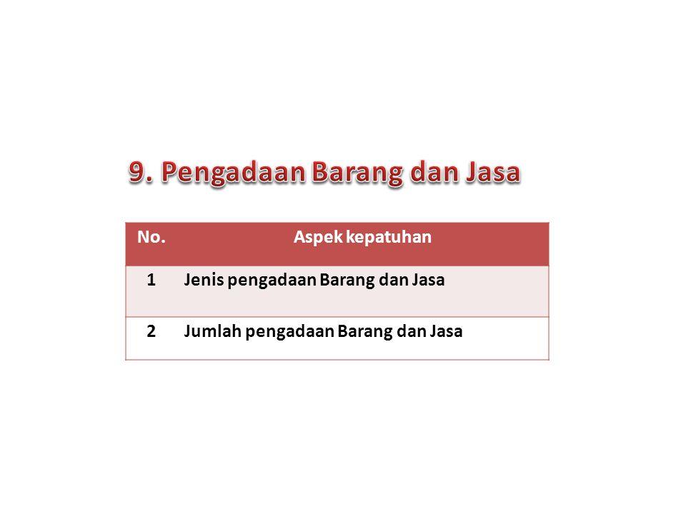 No.Aspek kepatuhan 1 Jenis pengadaan Barang dan Jasa 2Jumlah pengadaan Barang dan Jasa 14 Forum Komunikasi PPID | Surabaya, 24 Sept 2013