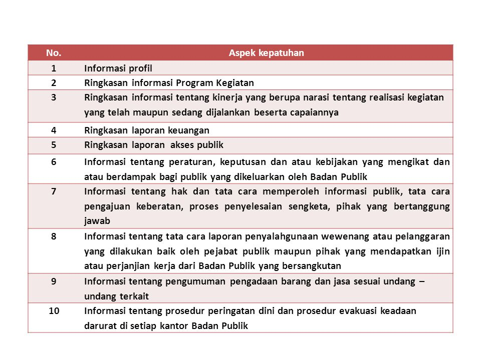 No.Aspek kepatuhan 1Informasi profil 2Ringkasan informasi Program Kegiatan 3 Ringkasan informasi tentang kinerja yang berupa narasi tentang realisasi