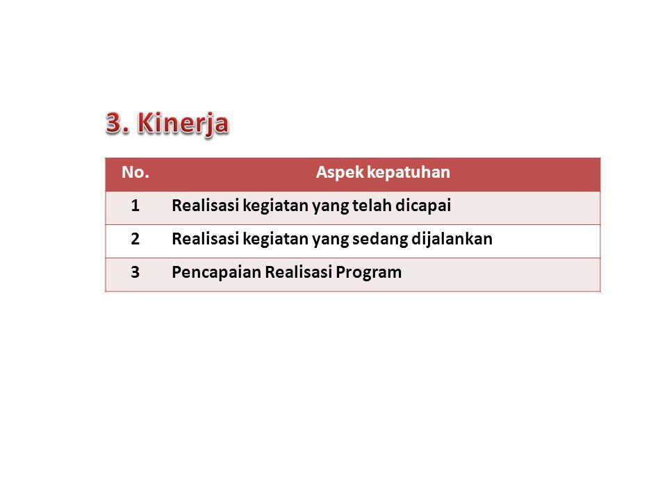 No.Aspek kepatuhan 1 Realisasi kegiatan yang telah dicapai 2 Realisasi kegiatan yang sedang dijalankan 3Pencapaian Realisasi Program 7 Forum Komunikas