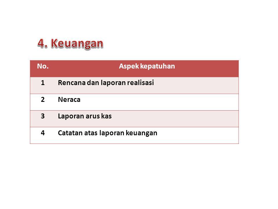No.Aspek kepatuhan 1Rencana dan laporan realisasi 2Neraca 3Laporan arus kas 4Catatan atas laporan keuangan 8 Forum Komunikasi PPID | Surabaya, 24 Sept 2013