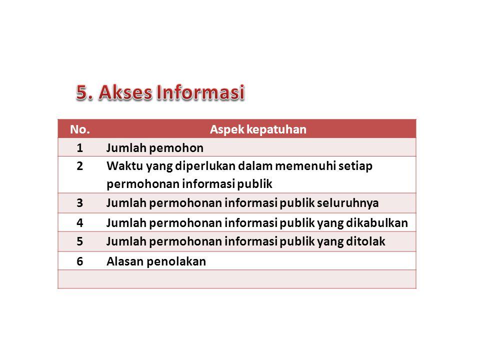 No.Aspek kepatuhan 1Jumlah pemohon 2 Waktu yang diperlukan dalam memenuhi setiap permohonan informasi publik 3Jumlah permohonan informasi publik seluruhnya 4Jumlah permohonan informasi publik yang dikabulkan 5Jumlah permohonan informasi publik yang ditolak 6Alasan penolakan 9 Forum Komunikasi PPID | Surabaya, 24 Sept 2013