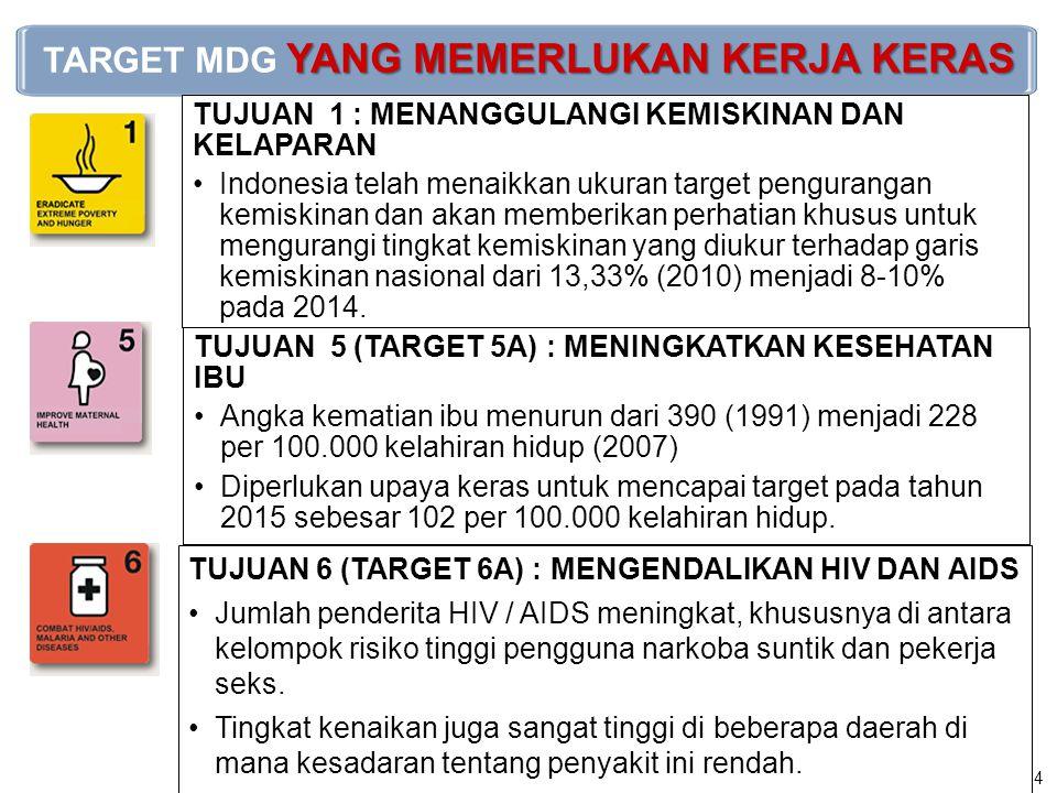 Tren kebutuhan KB yang tidak terpenuhi (unmetneed),Indonesia 1991-2012