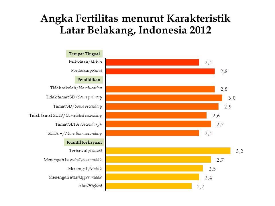 1991SDKI/IDHS1994 SDKI/ IDHS 1997 2002-2003 2007 2012 SDKI/ IDHS Angka fertilitas total/ Total fertility rate Angka fertilitas yang diinginkan/ Total wanted fertility rate Angka Fertilitas Total dan Angka Fertilitas yang Diinginkan, Indonesia 1991-2012