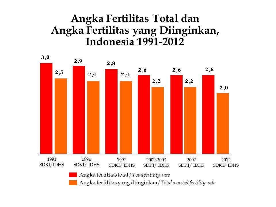 TFR menurut Provinsi, Indonesia 2012