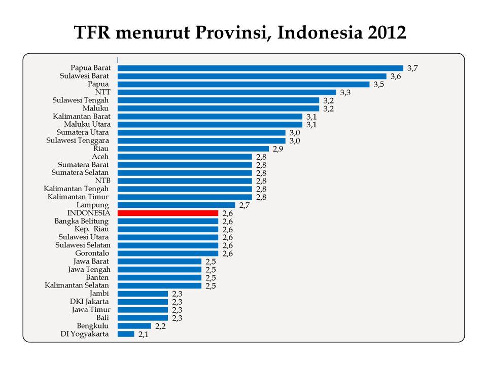 Persentase wanita umur 15-19 tahun yang sudah melahirkan dan hamil anak pertama, Indonesia 2007-2012