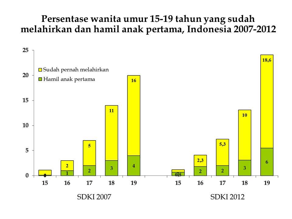 DATA POTENSI LAYANAN KB MKJP 10 PROPINSI PENYANGGA UTAMA SUMBER : STATISTIK BPS 2012; Laporan F/II/KB/DES/2012
