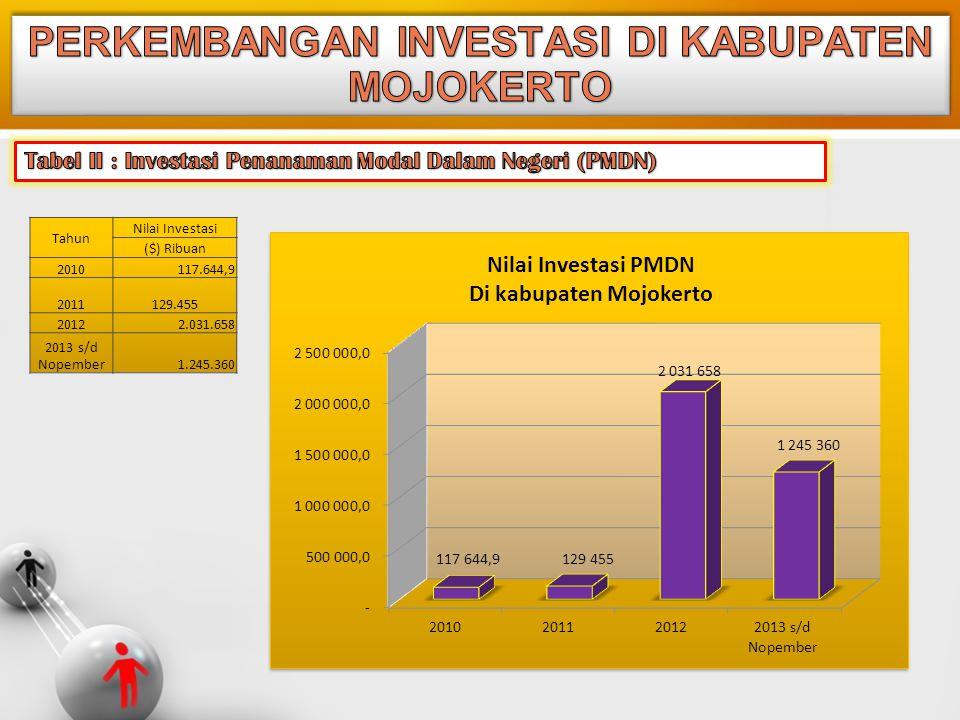 Tahun Nilai Investasi ($) Ribuan 2010 117.644,9 2011 129.455 2012 2.031.658 2013 s/d Nopember 1.245.360