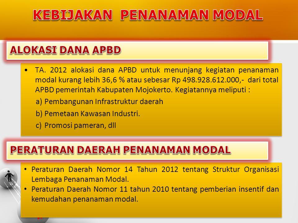 •TA. 2012 alokasi dana APBD untuk menunjang kegiatan penanaman modal kurang lebih 36,6 % atau sebesar Rp 498.928.612.000,- dari total APBD pemerintah