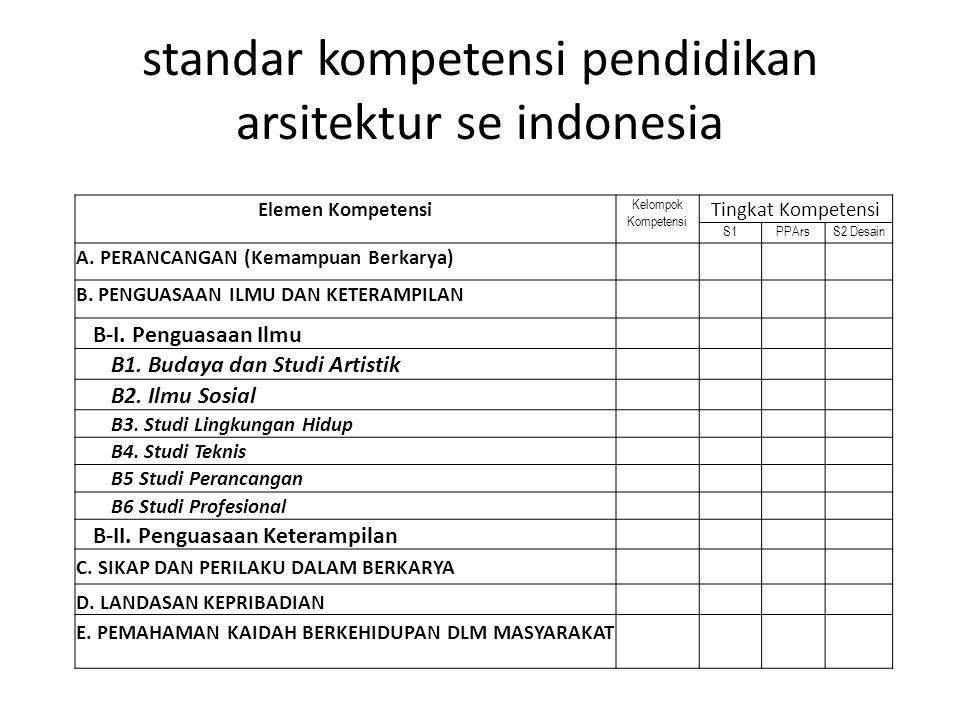 standar kompetensi pendidikan arsitektur se indonesia Elemen Kompetensi Kelompok Kompetensi Tingkat Kompetensi S1PPArsS2 Desain A.