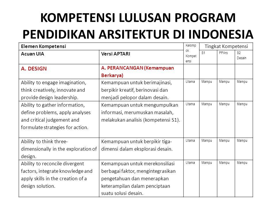 KOMPETENSI LULUSAN PROGRAM PENDIDIKAN ARSITEKTUR DI INDONESIA Elemen Kompetensi Kelomp ok Kompet ensi Tingkat Kompetensi Acuan UIAVersi APTARI S1PPArs S2 Desain A.