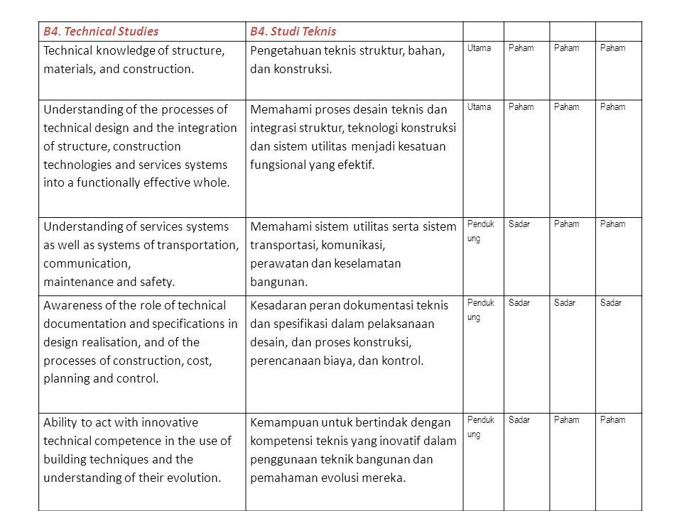 B4.Technical StudiesB4.