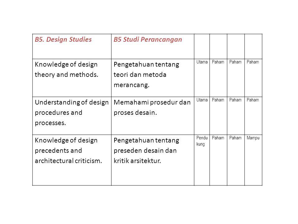 B5.Design StudiesB5 Studi Perancangan Knowledge of design theory and methods.