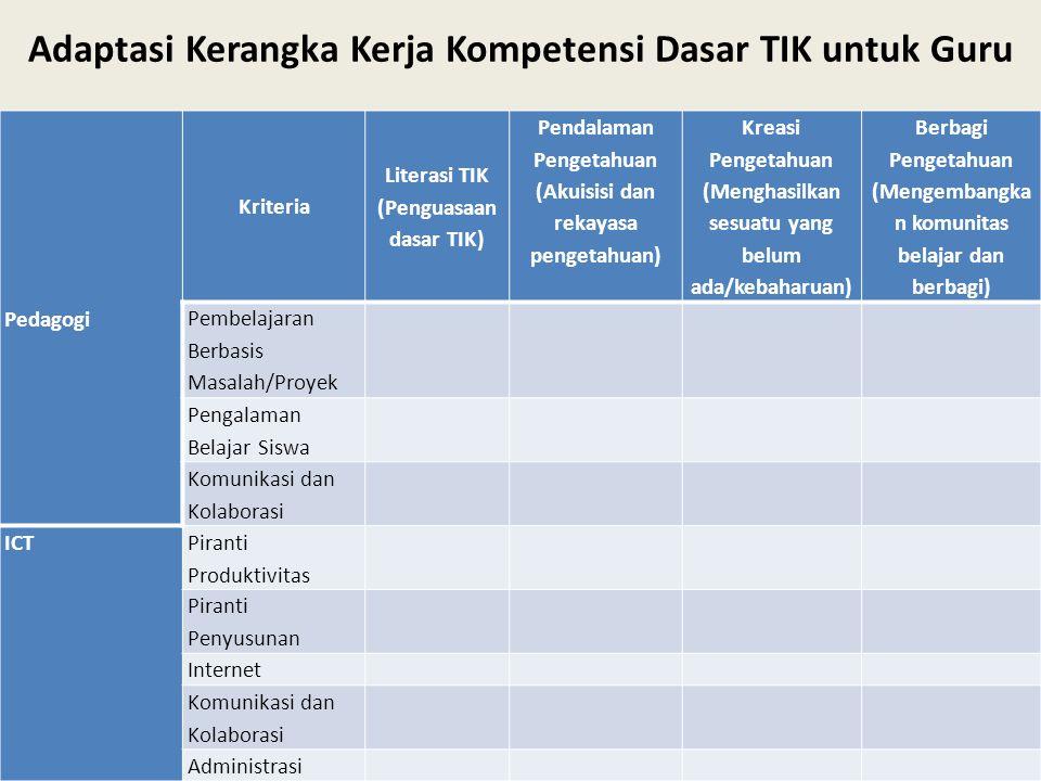 Pedagogi Kriteria Literasi TIK (Penguasaan dasar TIK) Pendalaman Pengetahuan (Akuisisi dan rekayasa pengetahuan) Kreasi Pengetahuan (Menghasilkan sesu