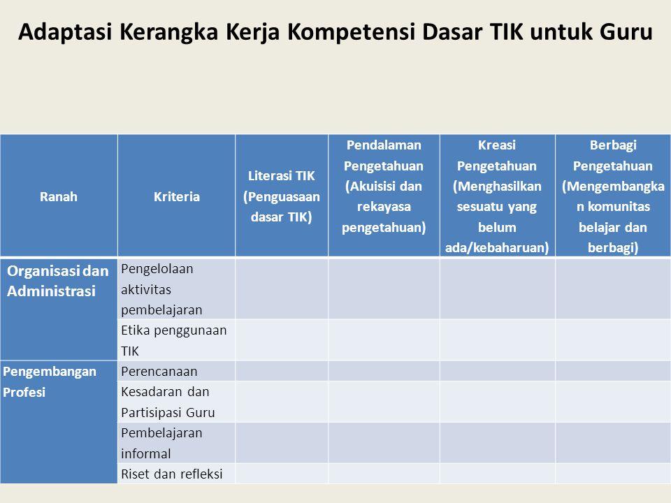 RanahKriteria Literasi TIK (Penguasaan dasar TIK) Pendalaman Pengetahuan (Akuisisi dan rekayasa pengetahuan) Kreasi Pengetahuan (Menghasilkan sesuatu