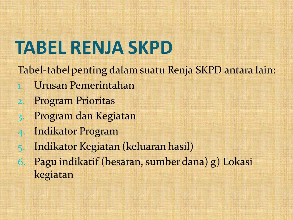 TABEL RENJA SKPD Tabel-tabel penting dalam suatu Renja SKPD antara lain: 1. Urusan Pemerintahan 2. Program Prioritas 3. Program dan Kegiatan 4. Indika