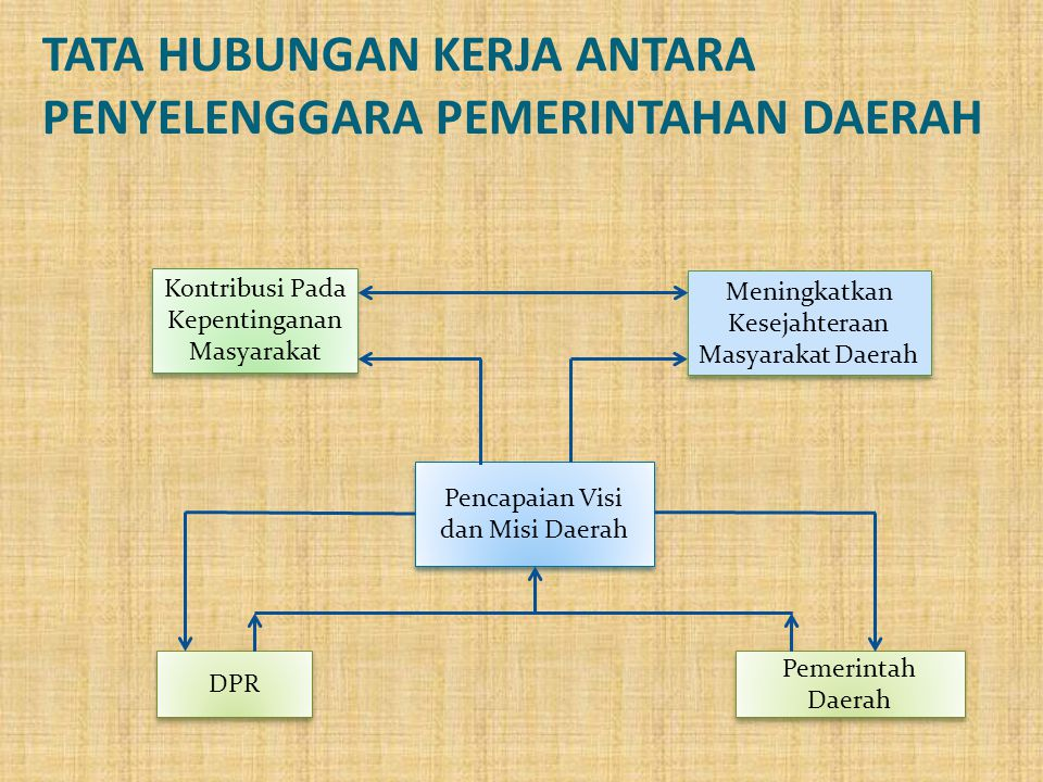 KEDUDUKAN HUBUNGAN DPRD DENGAN EKSEKUTIF DAERAH Kedudukan dan hubungan DPRD dengan Pemerintah Daerah dapat diilustrasikan oleh bagan berikut ini.