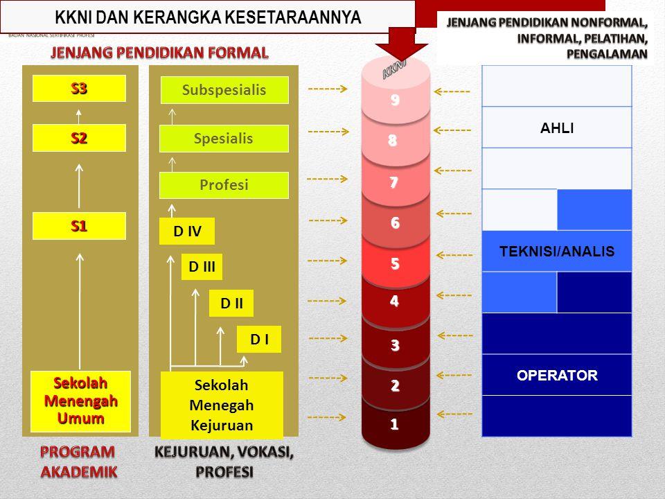 JENIS SKEMA-SKEMA SERTIFIKASI PROFESI Skema Sertifikasi Kualifikasi Kerja Nasional Indoensia Skema Sertifikasi Kualifikasi Okupasi Nasional Skema Sert