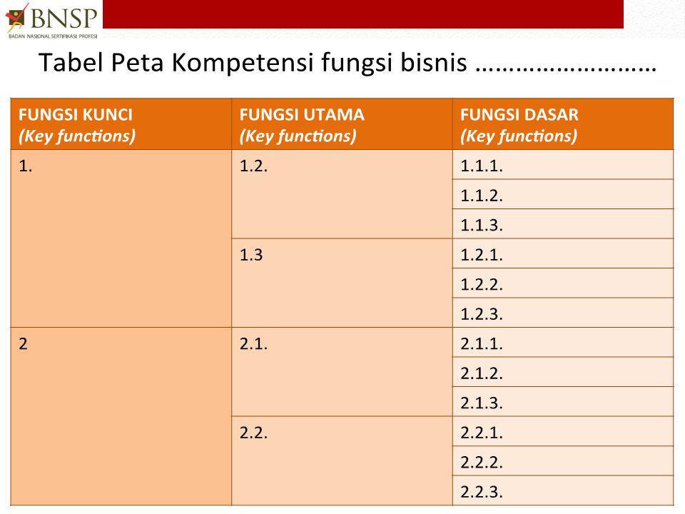 CONTOH PETA FUNGSI PENGEMBANGAN ASURANSI BISNIS ASURANSI REASURANSI UNDERWRITING AKTUARIA •Pengumpulan & Verifikasi Dokumen PIALANGPENIALAIAN KERUGIAN