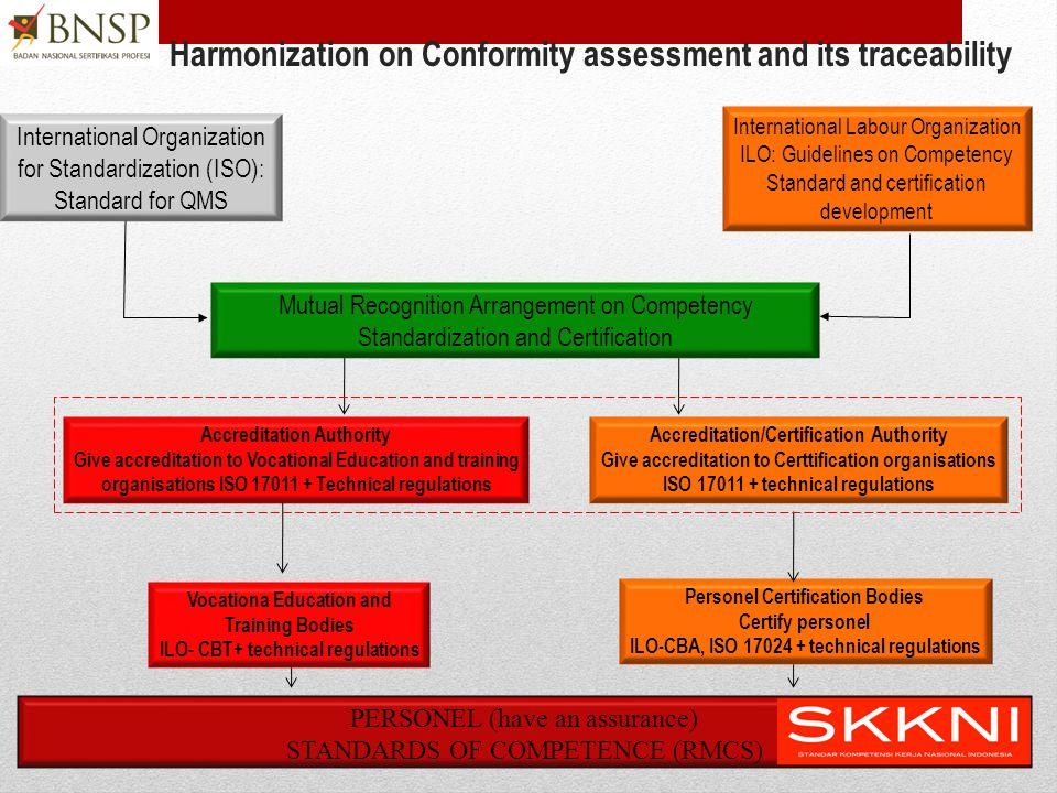 Dimensi Kompetensi •Melaksanakan tugas individu Task Skill •Mengelola sejumlah tugas yang berbeda dalam satu pekerjaan Task Management Skills •Kemampu