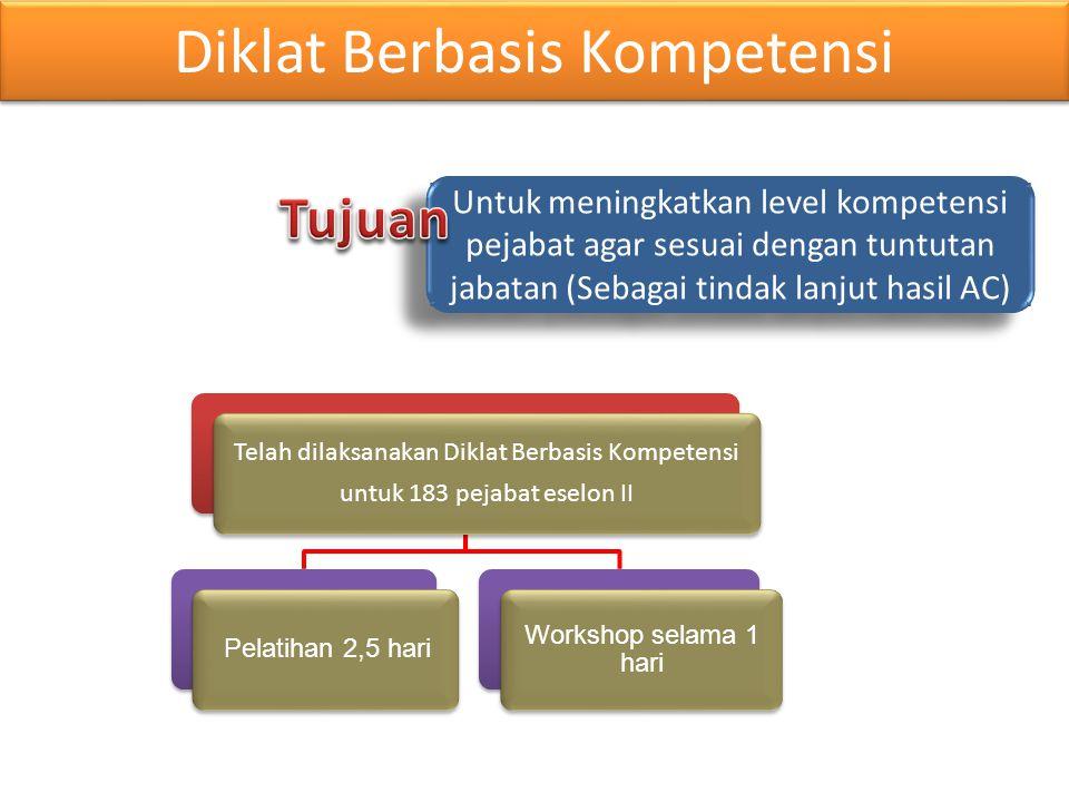Diklat Berbasis Kompetensi Telah dilaksanakan Diklat Berbasis Kompetensi untuk 183 pejabat eselon II Pelatihan 2,5 hari Workshop selama 1 hari Untuk meningkatkan level kompetensi pejabat agar sesuai dengan tuntutan jabatan (Sebagai tindak lanjut hasil AC)