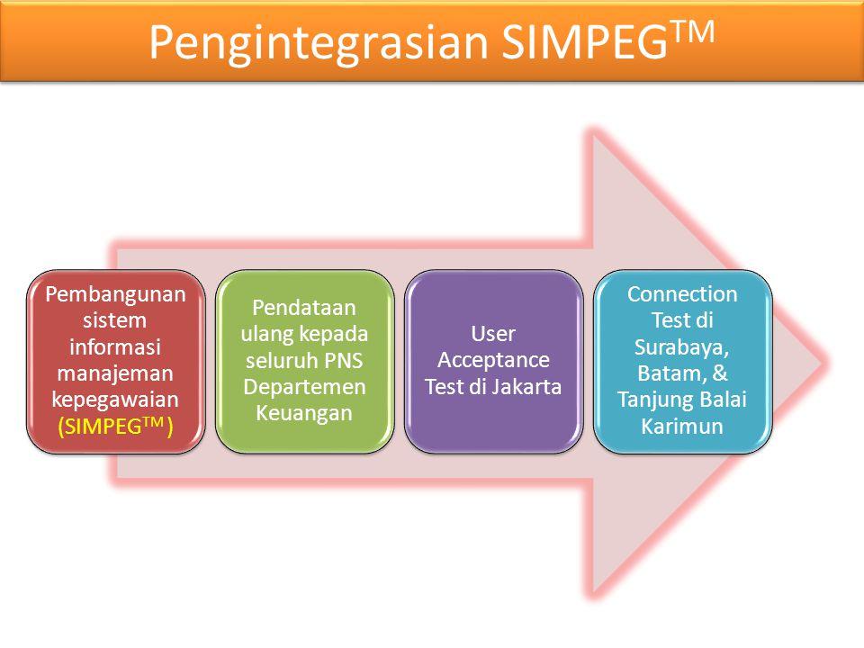 Pengintegrasian SIMPEG TM Pembangunan sistem informasi manajeman kepegawaian (SIMPEG TM ) Pendataan ulang kepada seluruh PNS Departemen Keuangan User Acceptance Test di Jakarta Connection Test di Surabaya, Batam, & Tanjung Balai Karimun