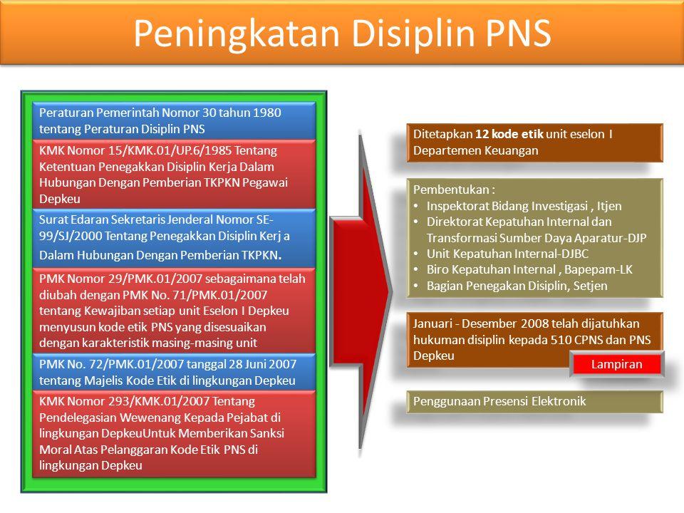 Peningkatan Disiplin PNS Peraturan Pemerintah Nomor 30 tahun 1980 tentang Peraturan Disiplin PNS KMK Nomor 15/KMK.01/UP.6/1985 Tentang Ketentuan Peneg