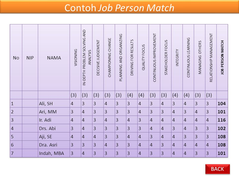 Contoh Job Person Match BACK