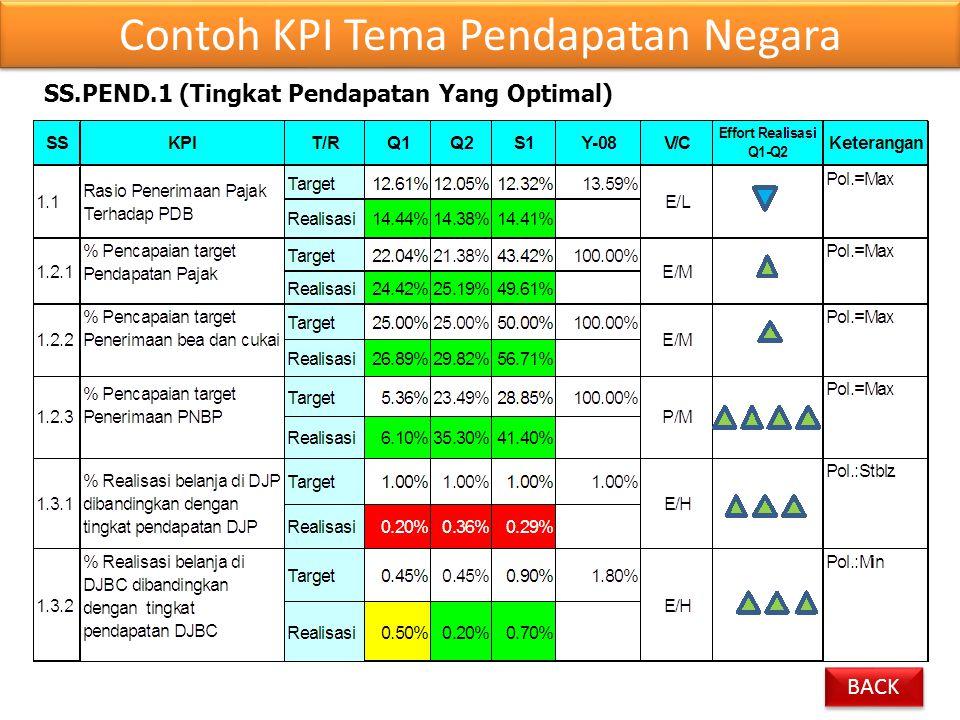 SS.PEND.1 (Tingkat Pendapatan Yang Optimal) Contoh KPI Tema Pendapatan Negara BACK