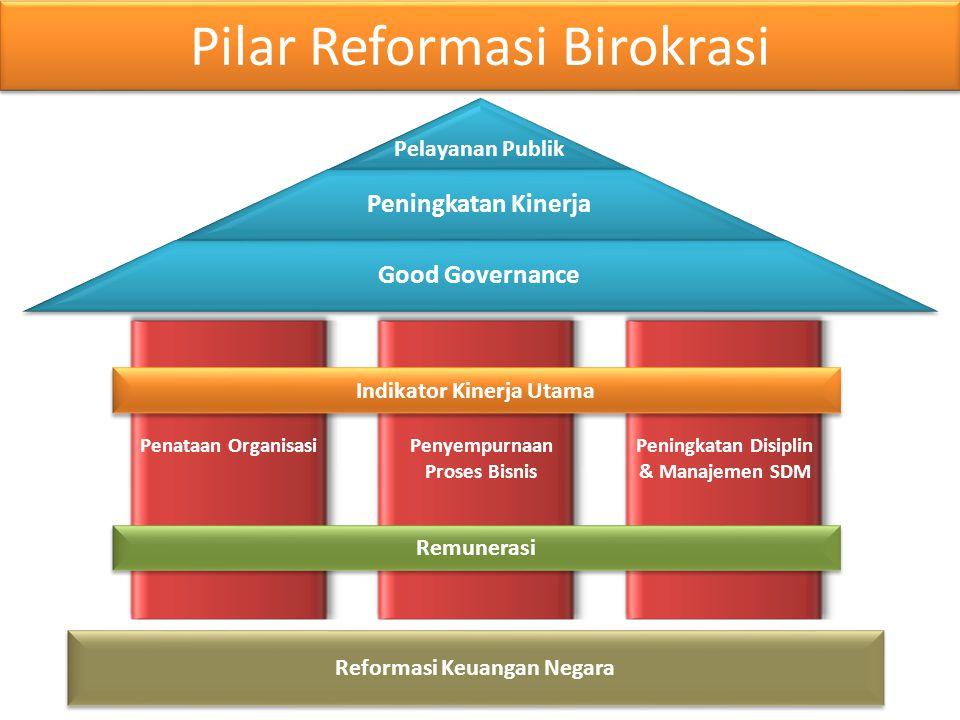 Pilar Reformasi Birokrasi Penataan OrganisasiPenyempurnaan Proses Bisnis Peningkatan Disiplin & Manajemen SDM Reformasi Keuangan Negara Indikator Kine